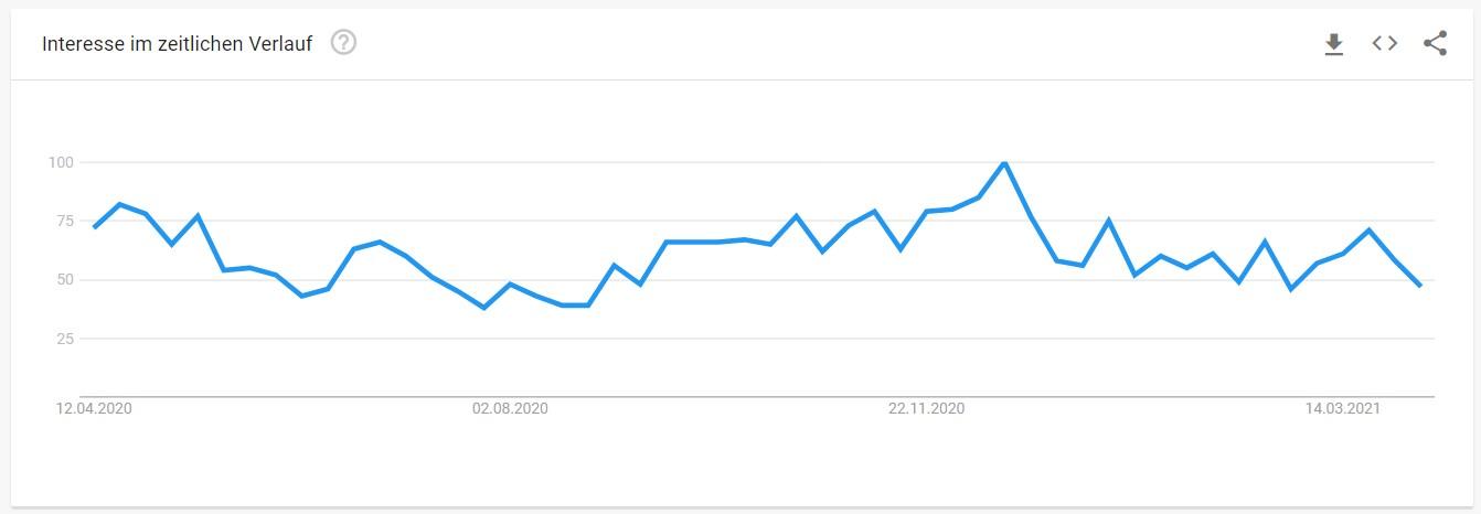 Stichwortsuche des Begriffes Brief in der Google Trend Suche- Man erkennt die Spitzenwerte um die Weihnachtszeit